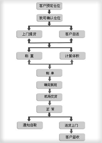 优德W88体育w88top优德中文版货运流程